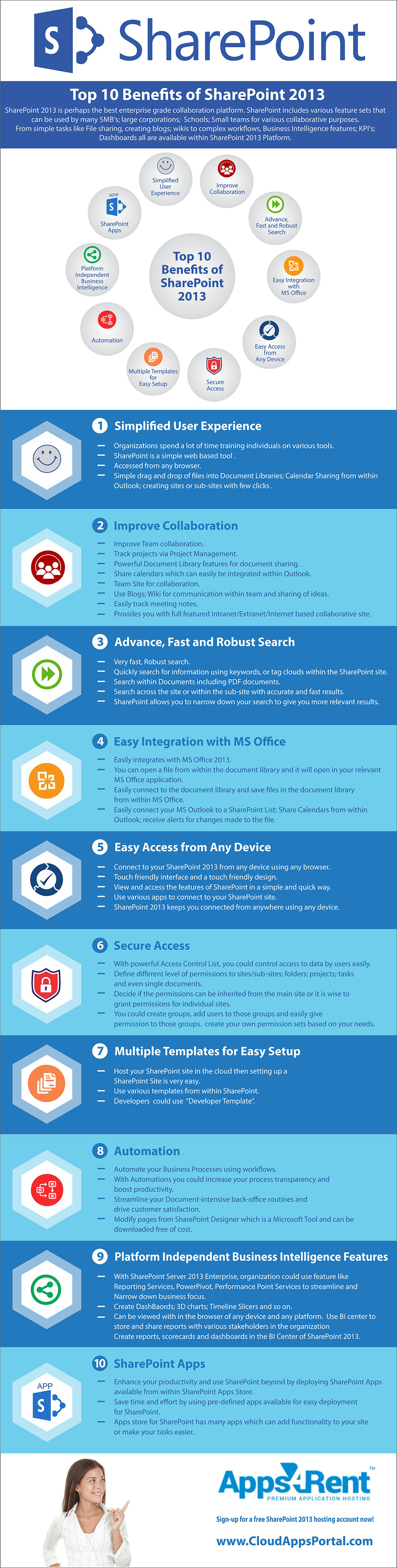 infographic - Top 10 benefits of free SharePoint 2013 hosting cloudappsportal.com