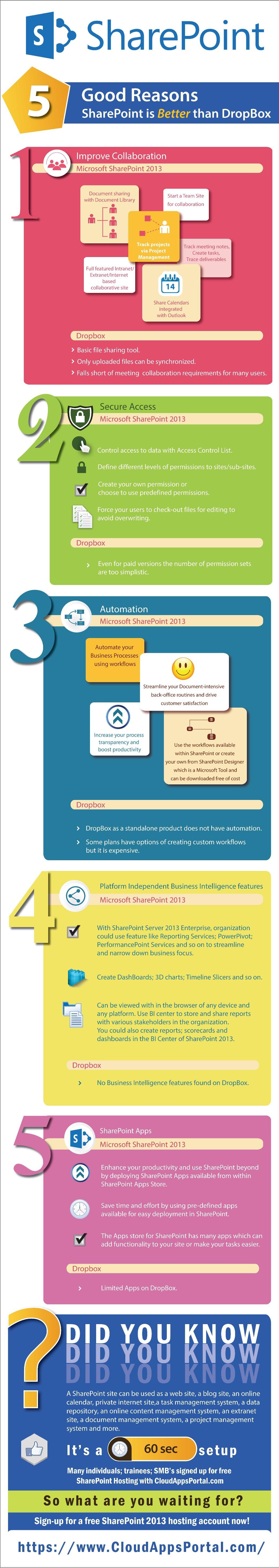 5 Good Reasons SharePoint is Better than DropBox